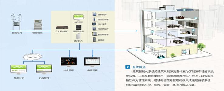 建筑智能化系统设计